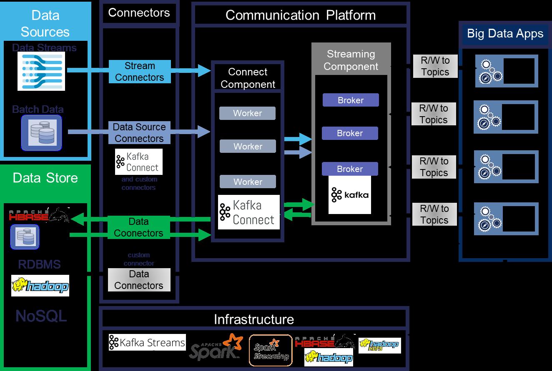 Big Mobility Data Integrator